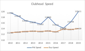 Phil Speed